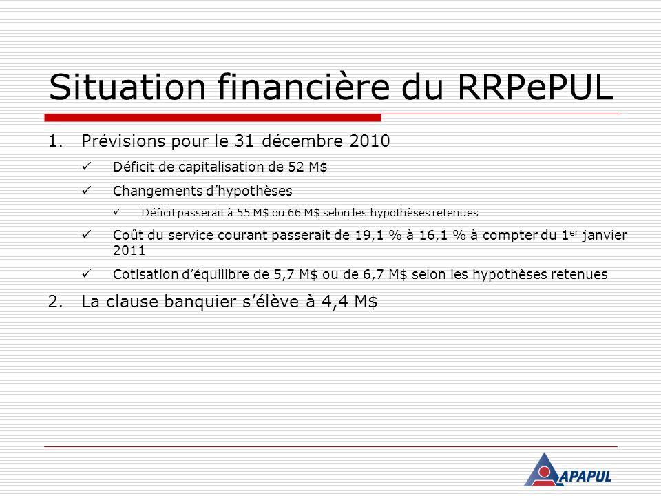 Situation financière du RRPePUL 1.Prévisions pour le 31 décembre 2010 Déficit de capitalisation de 52 M$ Changements dhypothèses Déficit passerait à 5