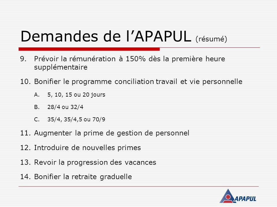 Demandes de lAPAPUL (résumé) 9.Prévoir la rémunération à 150% dès la première heure supplémentaire 10.Bonifier le programme conciliation travail et vi