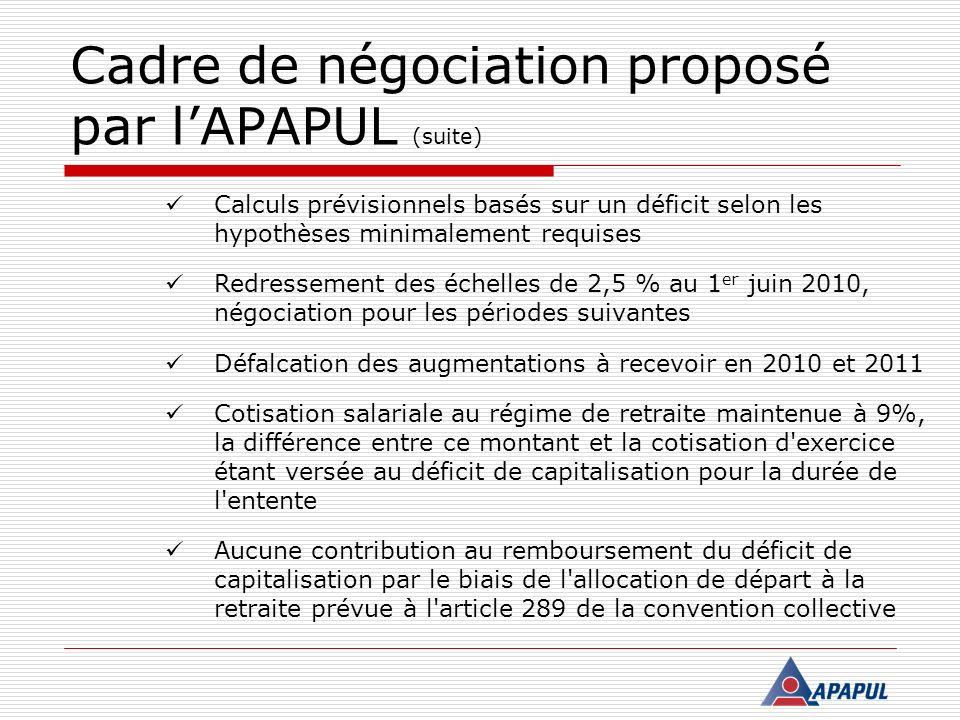 Cadre de négociation proposé par lAPAPUL (suite) Calculs prévisionnels basés sur un déficit selon les hypothèses minimalement requises Redressement de