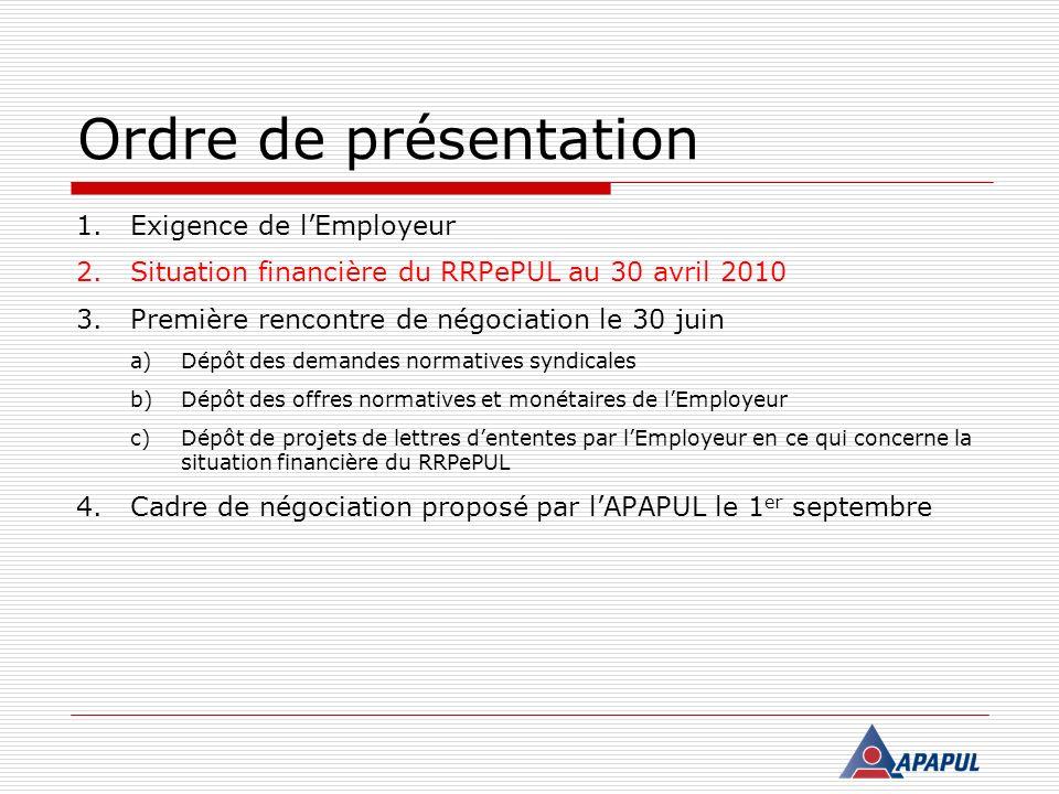 Offres de lEmployeur (résumé)