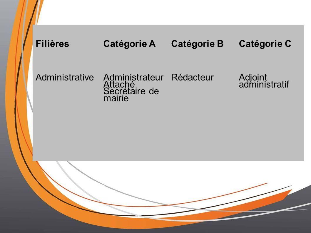 FilièresCatégorie ACatégorie BCatégorie C AdministrativeAdministrateur Attaché Secrétaire de mairie RédacteurAdjoint administratif