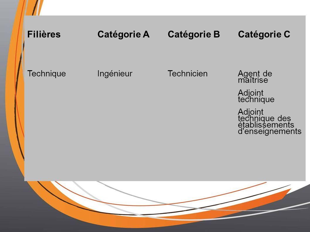 FilièresCatégorie ACatégorie BCatégorie C TechniqueIngénieurTechnicienAgent de maîtrise Adjoint technique Adjoint technique des établissements d'ensei