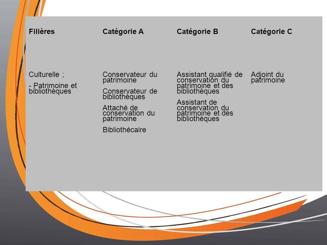 FilièresCatégorie ACatégorie BCatégorie C Culturelle ; - Patrimoine et bibliothèques Conservateur du patrimoine Conservateur de bibliothèques Attaché