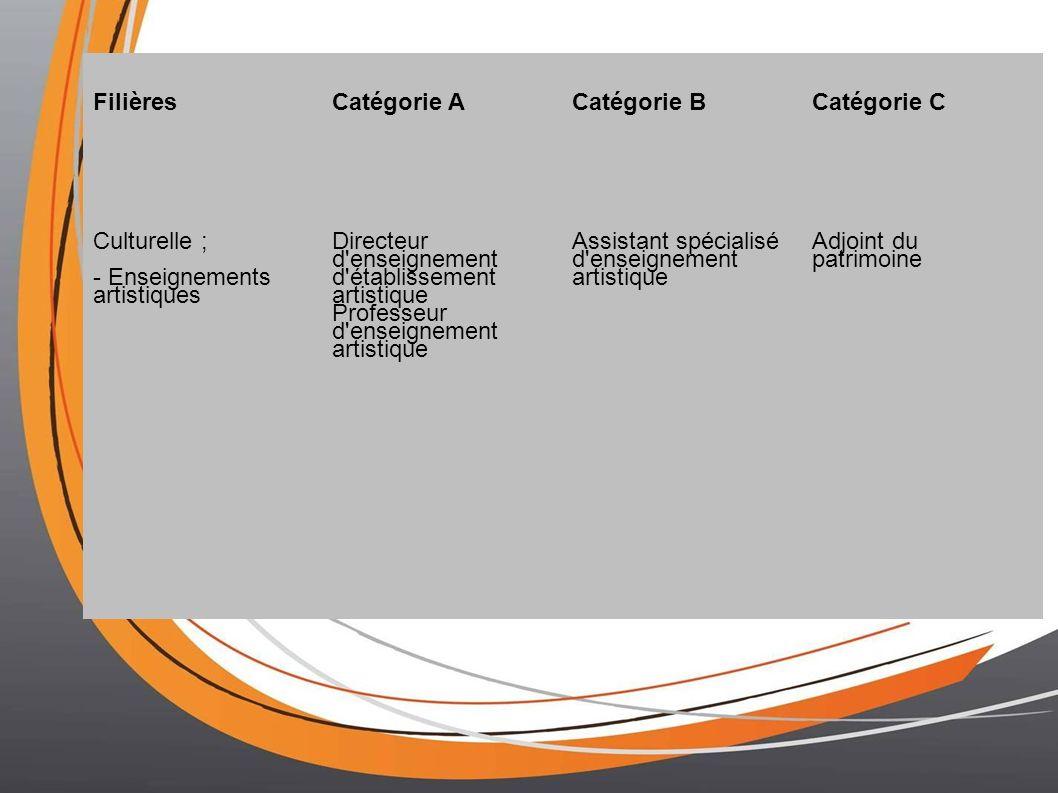 FilièresCatégorie ACatégorie BCatégorie C Culturelle ; - Enseignements artistiques Directeur d enseignement d établissement artistique Professeur d enseignement artistique Assistant spécialisé d enseignement artistique Adjoint du patrimoine