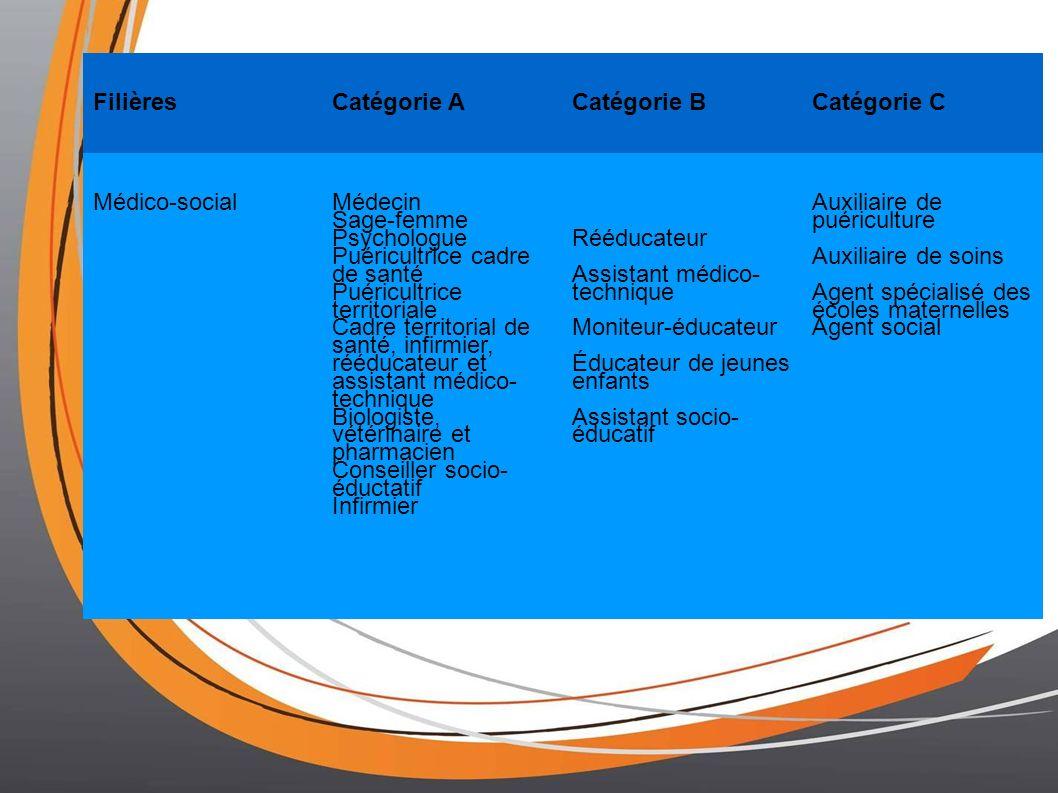 FilièresCatégorie ACatégorie BCatégorie C Médico-socialMédecin Sage-femme Psychologue Puéricultrice cadre de santé Puéricultrice territoriale Cadre te
