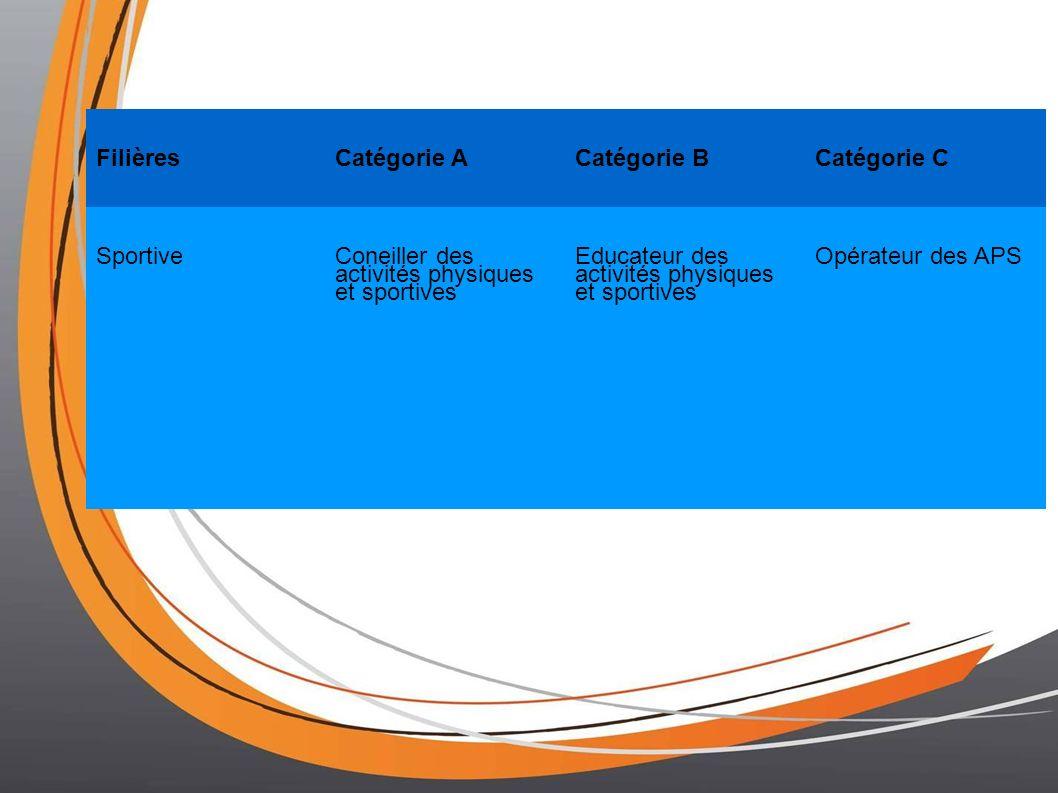 FilièresCatégorie ACatégorie BCatégorie C SportiveConeiller des activités physiques et sportives Educateur des activités physiques et sportives Opérateur des APS