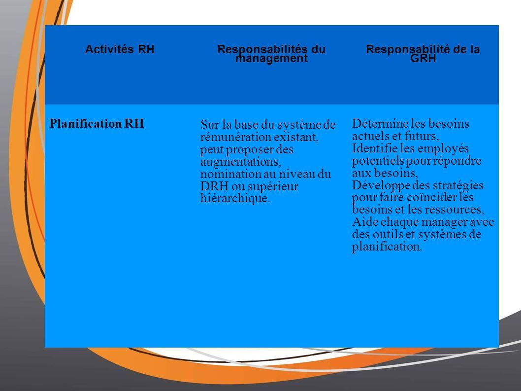Activités RH Responsabilités du management Responsabilité de la GRH Planification RH Sur la base du système de rémunération existant, peut proposer des augmentations, nomination au niveau du DRH ou supérieur hiérarchique.
