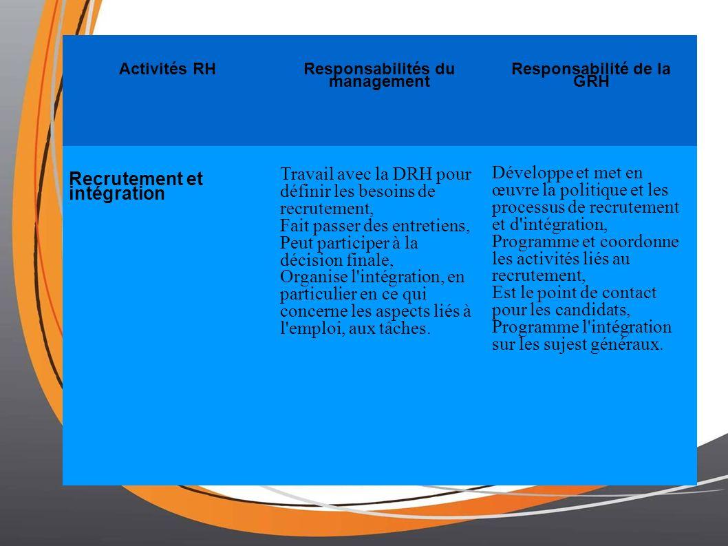 Activités RH Responsabilités du management Responsabilité de la GRH Recrutement et intégration Travail avec la DRH pour définir les besoins de recrutement, Fait passer des entretiens, Peut participer à la décision finale, Organise l intégration, en particulier en ce qui concerne les aspects liés à l emploi, aux tâches.