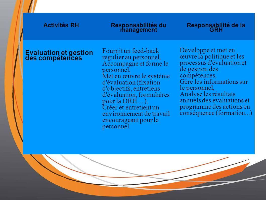 Activités RH Responsabilités du management Responsabilité de la GRH Evaluation et gestion des compétences Fournit un feed-back régulier au personnel, Accompagne et forme le personnel, Met en œuvre le système d évaluation (fixation d objectifs, entretiens d évaluation, formulaires pour la DRH....), Créer et entretient un environnement de travail encourageant pour le personnel Développe et met en œuvre la politique et les processus d évaluation et de gestion des compétences, Gère les informations sur le personnel, Analyse les résultats annuels des évaluations et programme des actions en conséquence (formation...)
