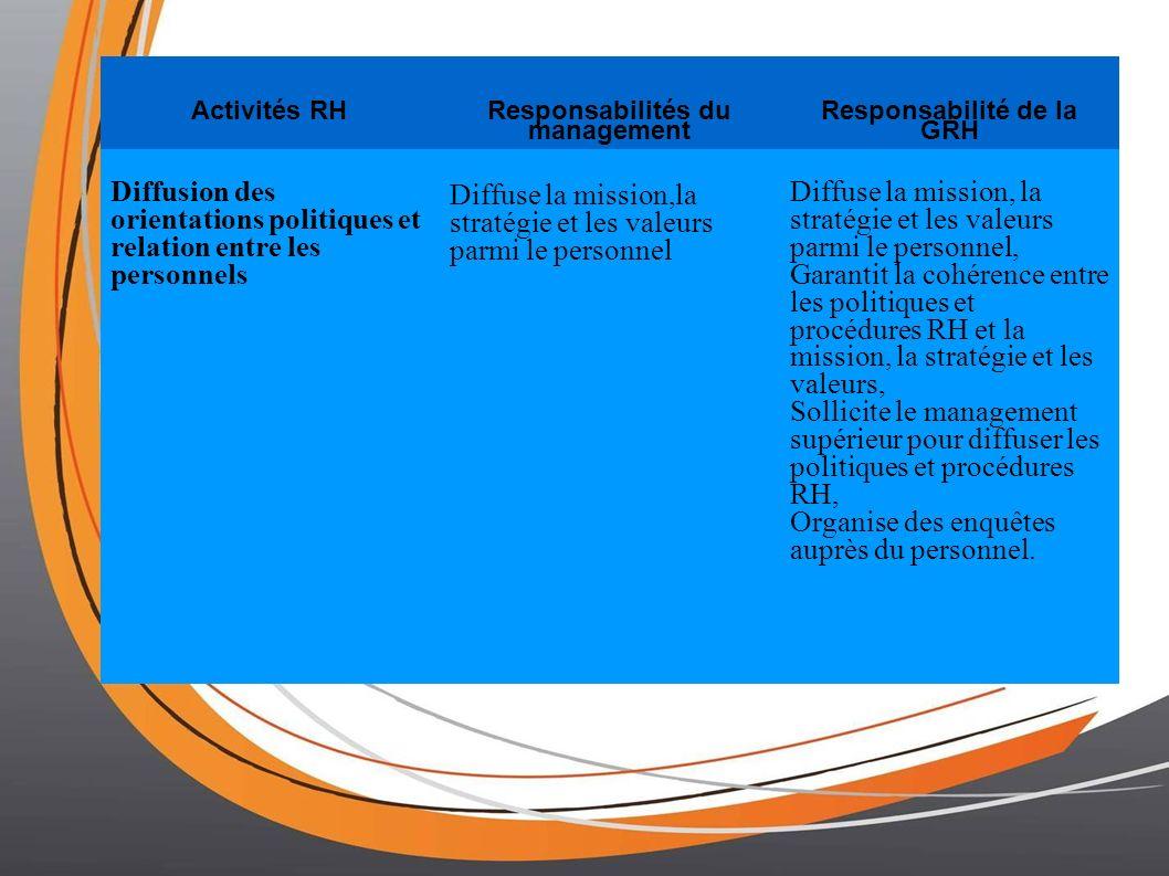 Activités RH Responsabilités du management Responsabilité de la GRH Diffusion des orientations politiques et relation entre les personnels Diffuse la mission,la stratégie et les valeurs parmi le personnel Diffuse la mission, la stratégie et les valeurs parmi le personnel, Garantit la cohérence entre les politiques et procédures RH et la mission, la stratégie et les valeurs, Sollicite le management supérieur pour diffuser les politiques et procédures RH, Organise des enquêtes auprès du personnel.