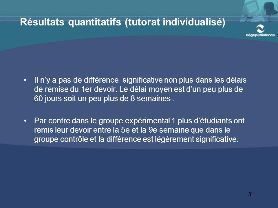 31 Résultats quantitatifs (tutorat individualisé) Il ny a pas de différence significative non plus dans les délais de remise du 1er devoir.