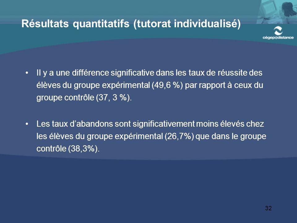 32 Résultats quantitatifs (tutorat individualisé) Il y a une différence significative dans les taux de réussite des élèves du groupe expérimental (49,6 %) par rapport à ceux du groupe contrôle (37, 3 %).
