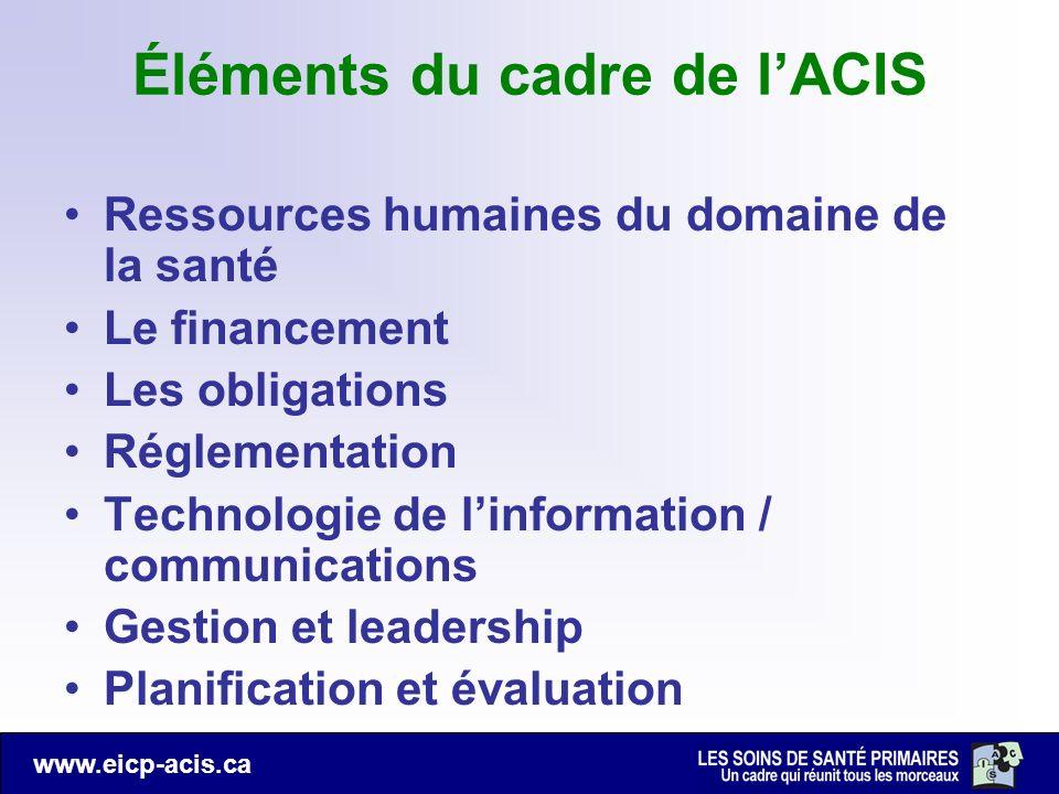 www.eicp-acis.ca Éléments du cadre de lACIS Ressources humaines du domaine de la santé Le financement Les obligations Réglementation Technologie de li