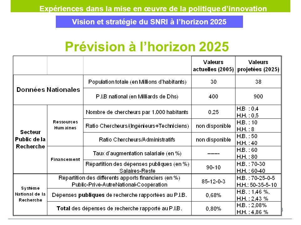 28 Vision et stratégie du SNRI à lhorizon 2025 Expériences dans la mise en œuvre de la politique dinnovation Plan daction 2006 2010 Prévision à lhorizon 2025