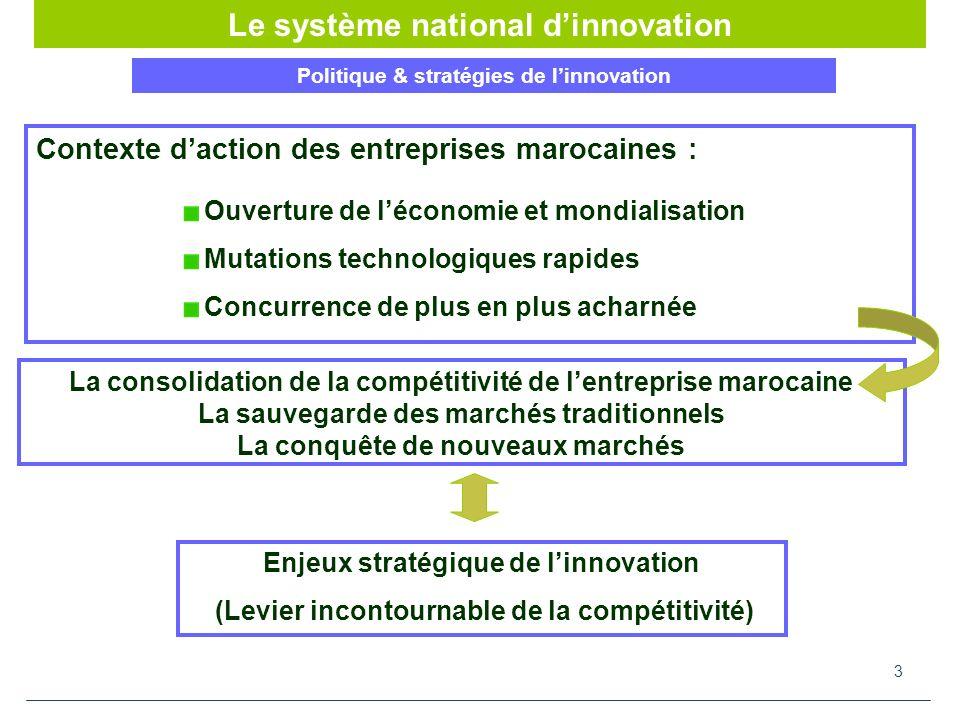 3 Politique & stratégies de linnovation La consolidation de la compétitivité de lentreprise marocaine La sauvegarde des marchés traditionnels La conquête de nouveaux marchés Contexte daction des entreprises marocaines : Ouverture de léconomie et mondialisation Mutations technologiques rapides Concurrence de plus en plus acharnée Enjeux stratégique de linnovation (Levier incontournable de la compétitivité) Le système national dinnovation