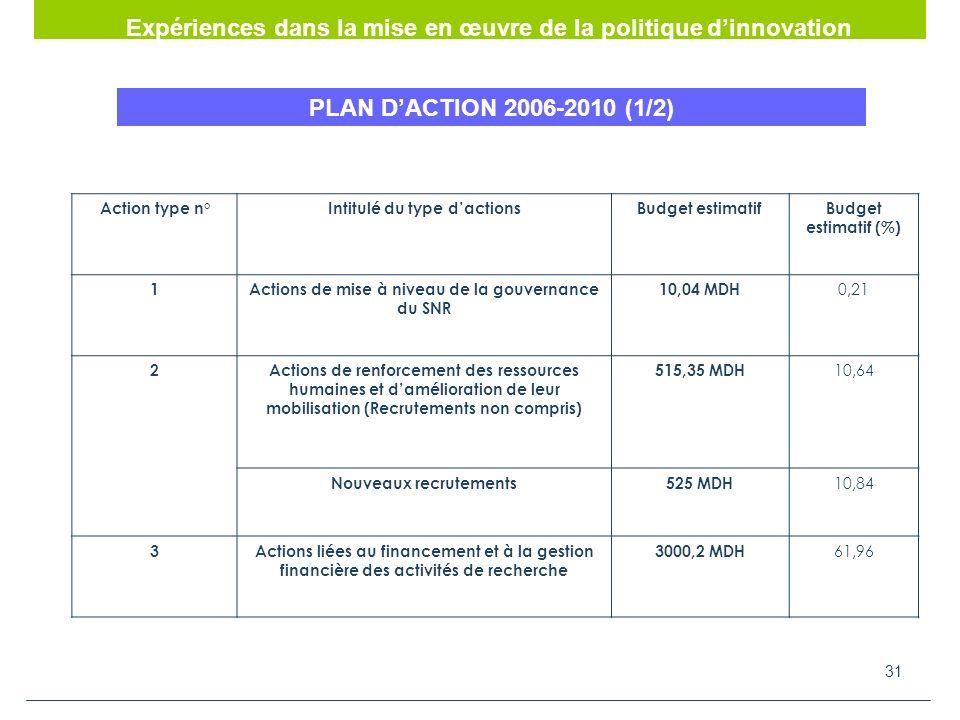 31 PLAN DACTION 2006-2010 (1/2) Action type n°Intitulé du type dactionsBudget estimatifBudget estimatif (%) 1Actions de mise à niveau de la gouvernance du SNR 10,04 MDH 0,21 2Actions de renforcement des ressources humaines et damélioration de leur mobilisation (Recrutements non compris) 515,35 MDH 10,64 Nouveaux recrutements525 MDH 10,84 3Actions liées au financement et à la gestion financière des activités de recherche 3000,2 MDH 61,96 Expériences dans la mise en œuvre de la politique dinnovation