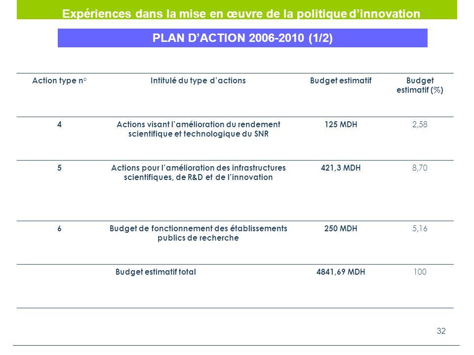 32 Action type n°Intitulé du type dactionsBudget estimatifBudget estimatif (%) 4Actions visant lamélioration du rendement scientifique et technologique du SNR 125 MDH 2,58 5Actions pour lamélioration des infrastructures scientifiques, de R&D et de linnovation 421,3 MDH 8,70 6Budget de fonctionnement des établissements publics de recherche 250 MDH 5,16 Budget estimatif total4841,69 MDH 100 Expériences dans la mise en œuvre de la politique dinnovation PLAN DACTION 2006-2010 (1/2)