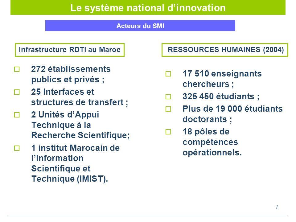 7 272 établissements publics et privés ; 25 Interfaces et structures de transfert ; 2 Unités dAppui Technique à la Recherche Scientifique; 1 institut Marocain de lInformation Scientifique et Technique (IMIST).