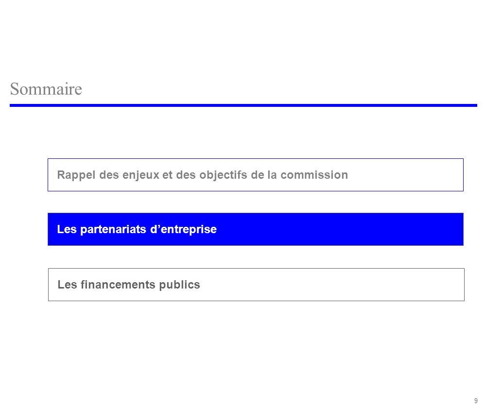 20 Sommaire Les partenariats dentreprise Rappel des enjeux et des objectifs de la commission Les fonds institutionnels