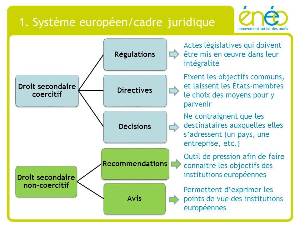 1. Système européen/cadre juridique Droit secondaire coercitif RégulationsDirectivesDécisions Droit secondaire non-coercitif RecommendationsAvis Actes