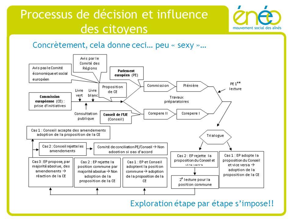 Processus de décision et influence des citoyens Concrètement, cela donne ceci… peu « sexy »… Exploration étape par étape simpose!!