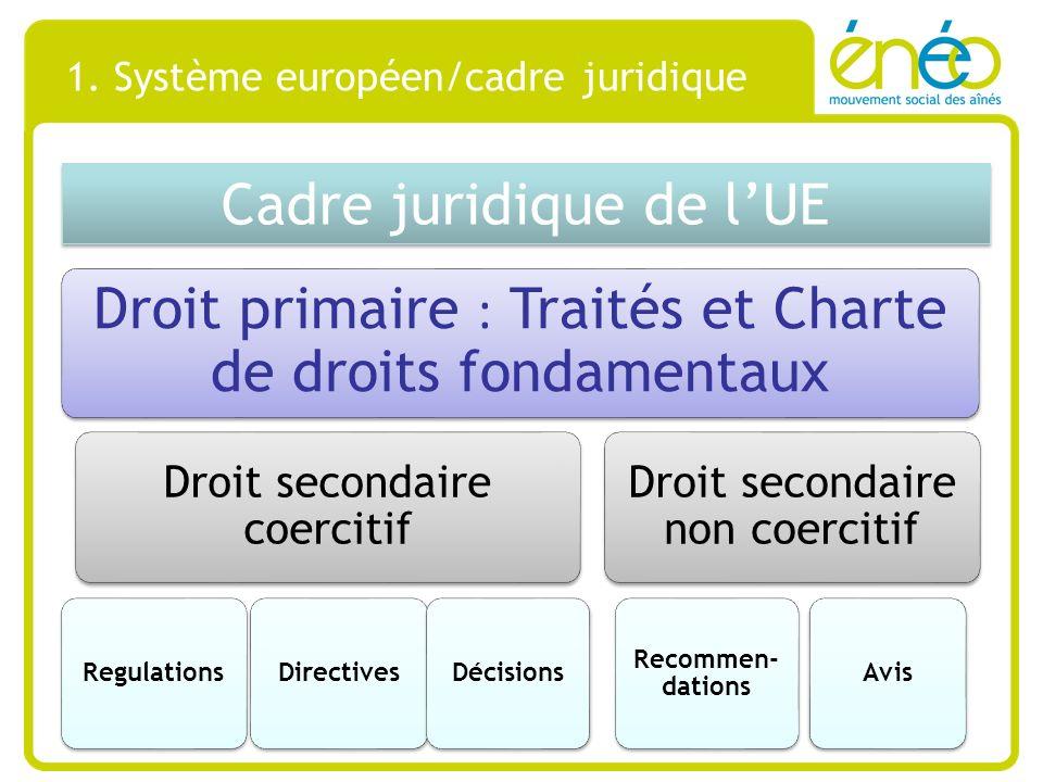 1. Système européen/cadre juridique Cadre juridique de lUE Droit primaire : Traités et Charte de droits fondamentaux Droit secondaire coercitif Regula