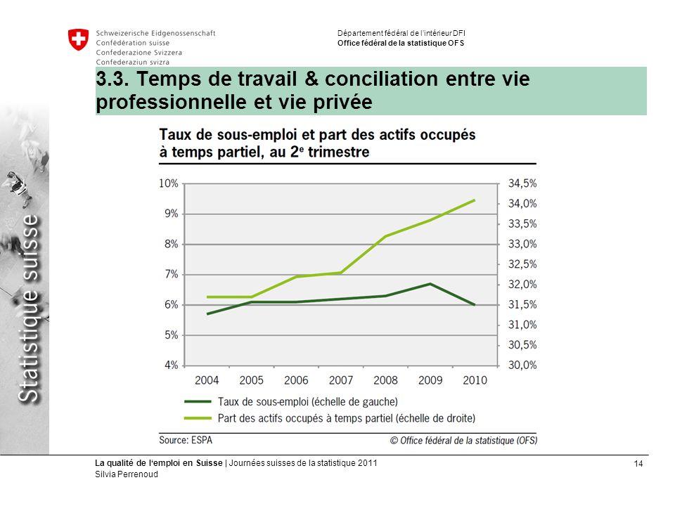 14 La qualité de lemploi en Suisse | Journées suisses de la statistique 2011 Silvia Perrenoud Département fédéral de lintérieur DFI Office fédéral de la statistique OFS 3.3.
