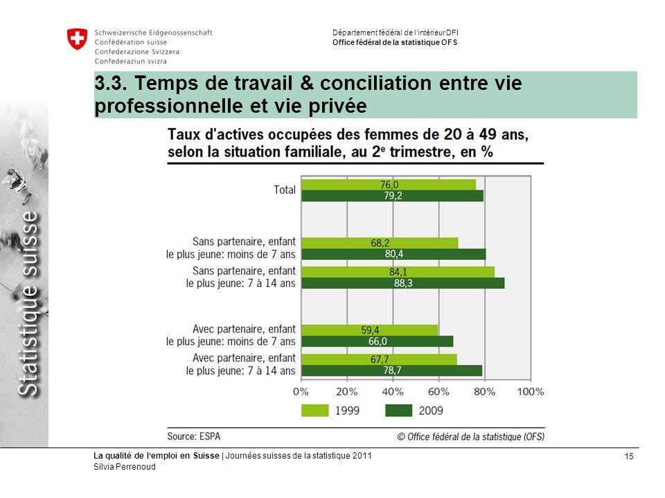 15 La qualité de lemploi en Suisse | Journées suisses de la statistique 2011 Silvia Perrenoud Département fédéral de lintérieur DFI Office fédéral de la statistique OFS 3.3.