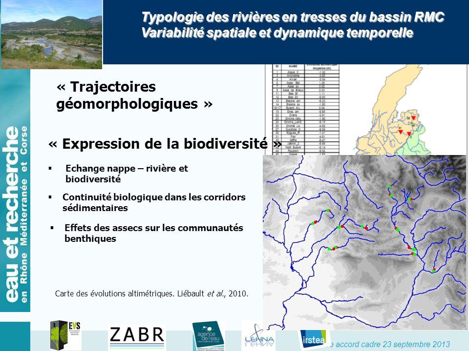 Signature accord cadre 23 septembre 2013 « Trajectoires géomorphologiques » Carte des évolutions altimétriques. Liébault et al., 2010. Typologie des r