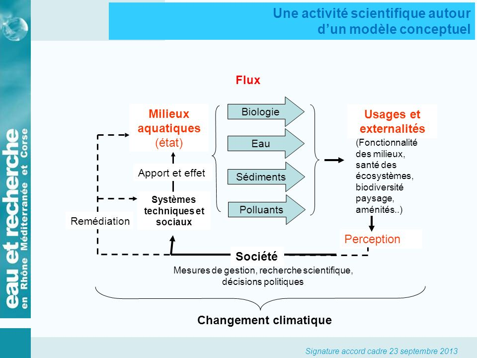 Signature accord cadre 23 septembre 2013 Usages et externalités (Fonctionnalité des milieux, santé des écosystèmes, biodiversité paysage, aménités..)