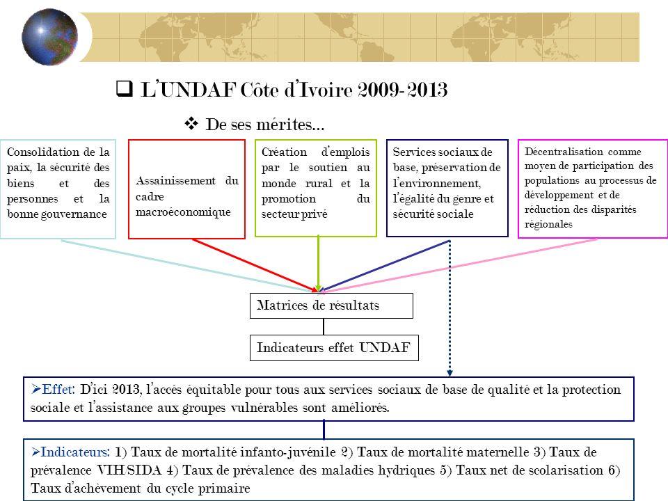 Contexte …à Abidjan. 426 091 000 US $ 445 662 000 US $ 192 000 000 US $ 100 000 000 US $