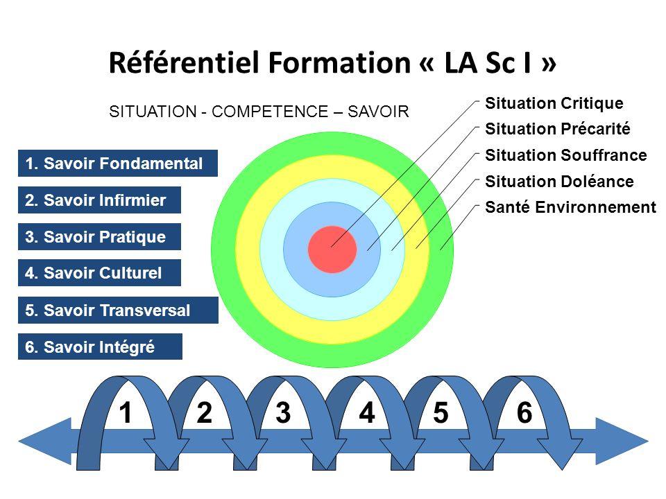 Référentiel Formation « LA Sc I » Situation Critique Situation Précarité Situation Souffrance Situation Doléance Santé Environnement 123456 1. Savoir