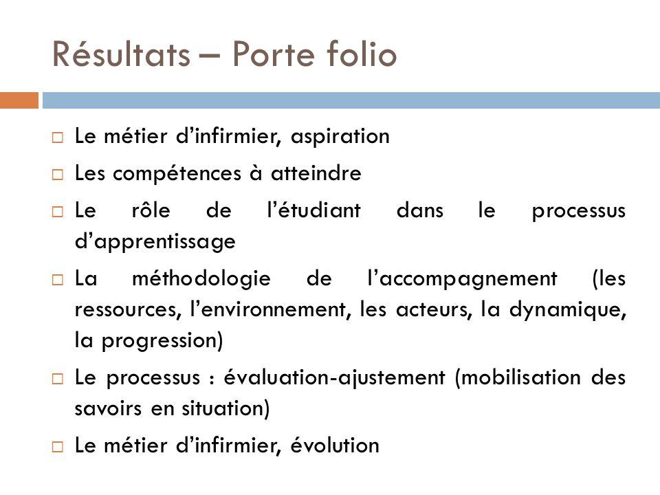 Résultats – Porte folio Le métier dinfirmier, aspiration Les compétences à atteindre Le rôle de létudiant dans le processus dapprentissage La méthodol