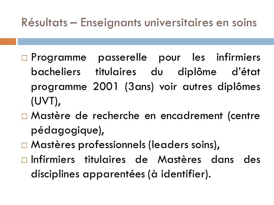 Résultats – Enseignants universitaires en soins Programme passerelle pour les infirmiers bacheliers titulaires du diplôme détat programme 2001 (3ans)
