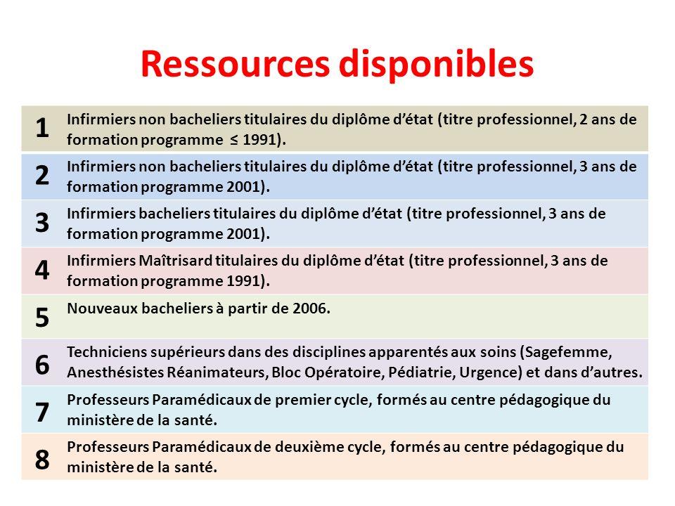 Ressources disponibles Infirmiers non bacheliers titulaires du diplôme détat (titre professionnel, 2 ans de formation programme 1991). Infirmiers non