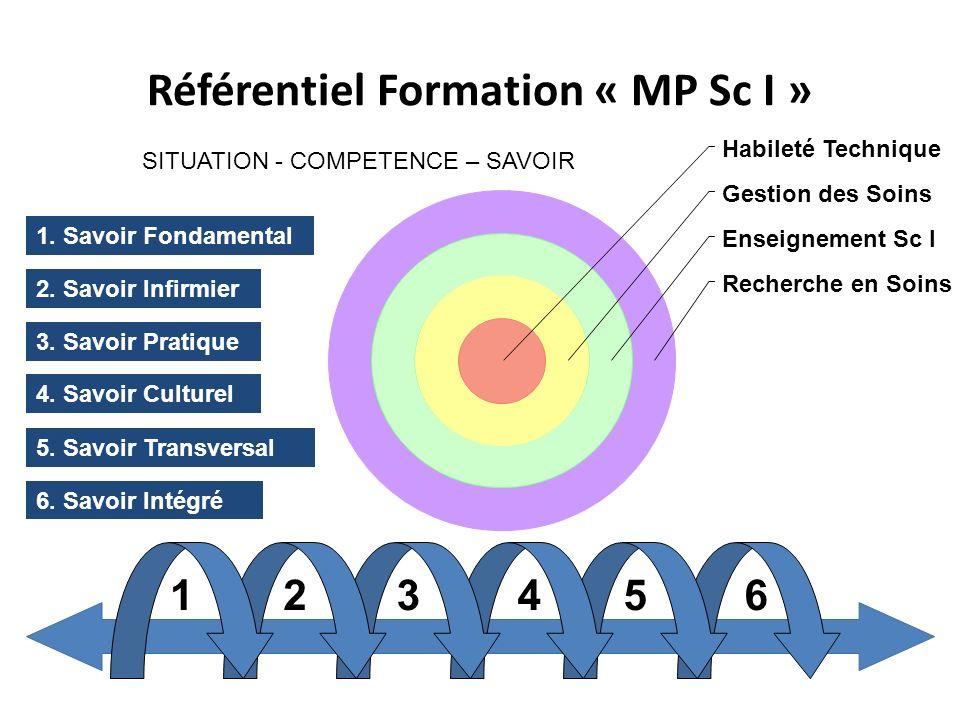 Référentiel Formation « MP Sc I » Recherche en Soins Enseignement Sc I Gestion des Soins Habileté Technique 2. Savoir Infirmier 3. Savoir Pratique 123