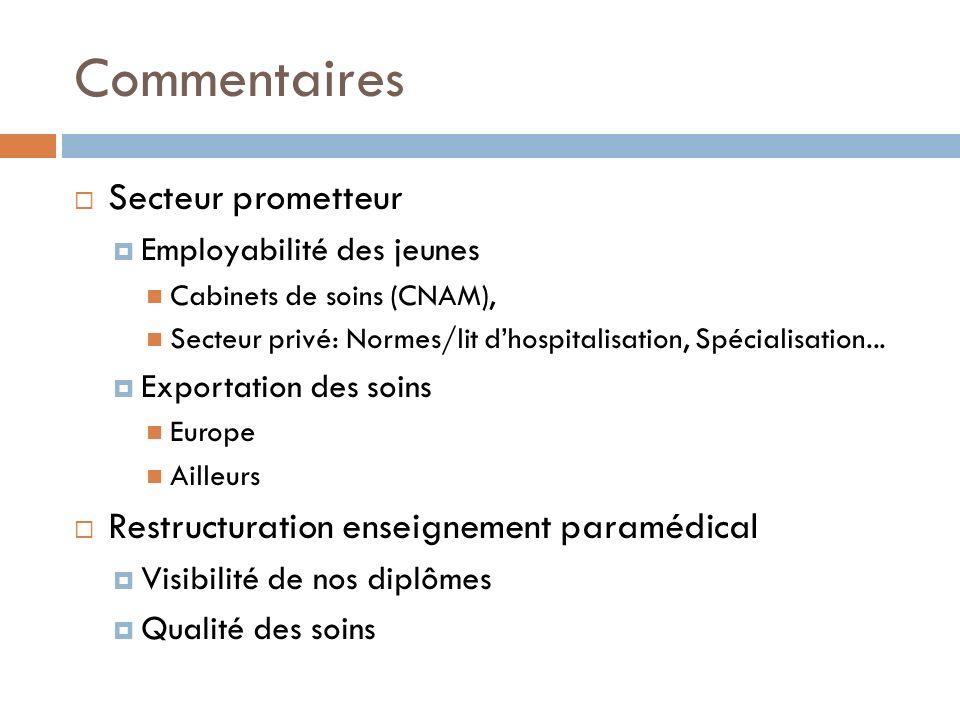 Commentaires Secteur prometteur Employabilité des jeunes Cabinets de soins (CNAM), Secteur privé: Normes/lit dhospitalisation, Spécialisation... Expor