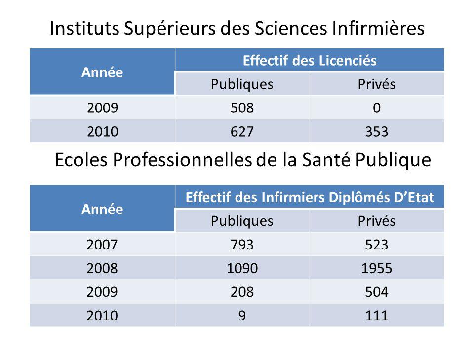 Instituts Supérieurs des Sciences Infirmières Année Effectif des Licenciés PubliquesPrivés 20095080 2010 627353 Année Effectif des Infirmiers Diplômés