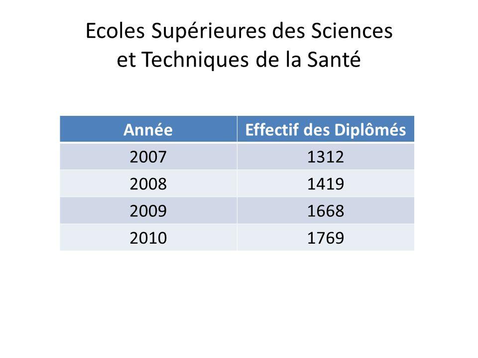 Ecoles Supérieures des Sciences et Techniques de la Santé AnnéeEffectif des Diplômés 20071312 20081419 20091668 20101769