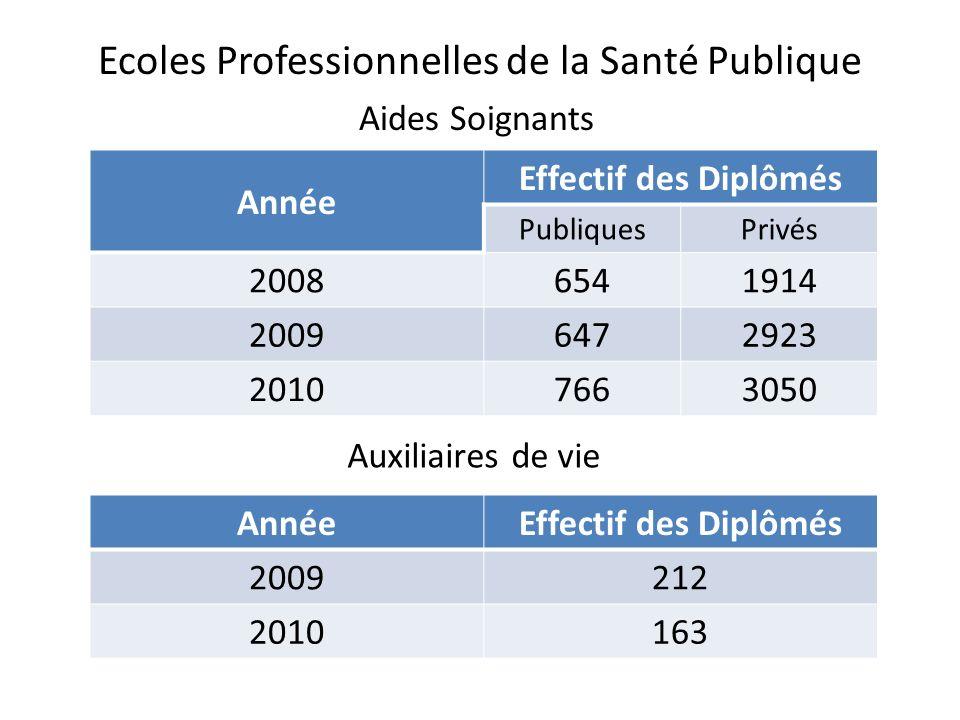 Ecoles Professionnelles de la Santé Publique Année Effectif des Diplômés PubliquesPrivés 20086541914 20096472923 20107663050 Aides Soignants Auxiliair
