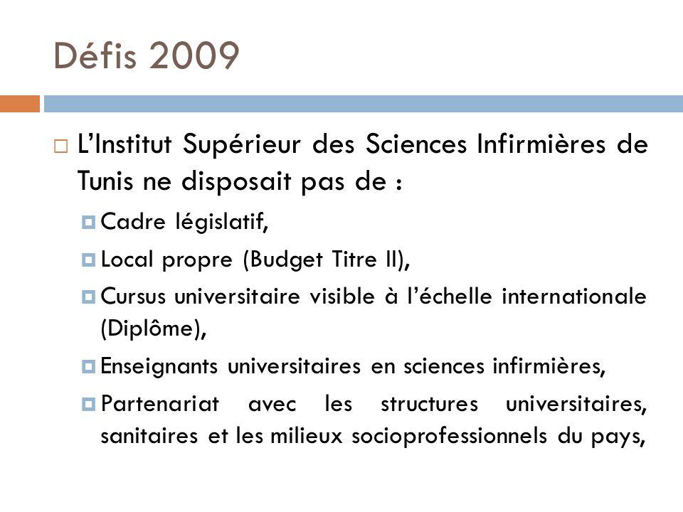 Défis 2009 LInstitut Supérieur des Sciences Infirmières de Tunis ne disposait pas de : Cadre législatif, Local propre (Budget Titre II), Cursus univer