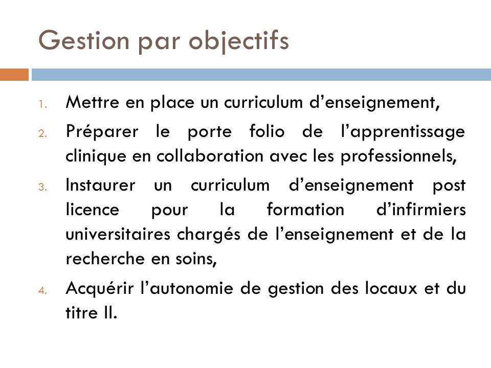 Gestion par objectifs 1. Mettre en place un curriculum denseignement, 2. Préparer le porte folio de lapprentissage clinique en collaboration avec les