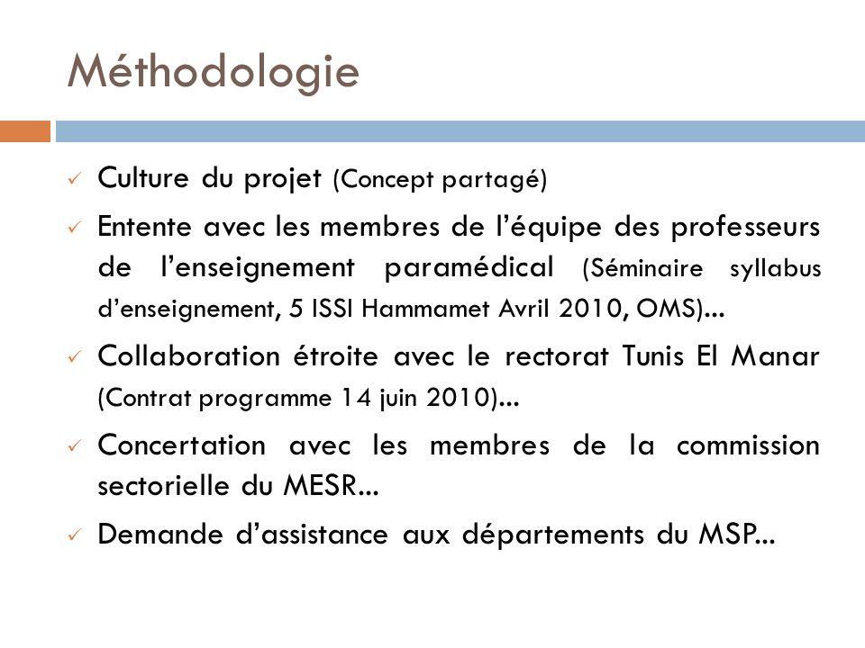 Méthodologie Culture du projet (Concept partagé) Entente avec les membres de léquipe des professeurs de lenseignement paramédical (Séminaire syllabus