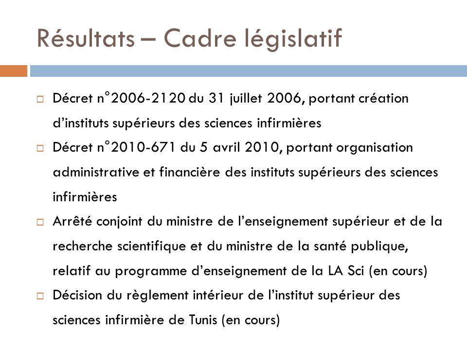 Résultats – Cadre législatif Décret n°2006-2120 du 31 juillet 2006, portant création dinstituts supérieurs des sciences infirmières Décret n°2010-671