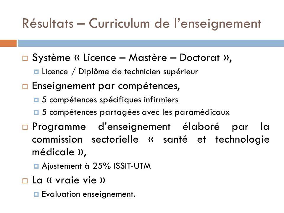 Résultats – Curriculum de lenseignement Système « Licence – Mastère – Doctorat », Licence / Diplôme de technicien supérieur Enseignement par compétenc