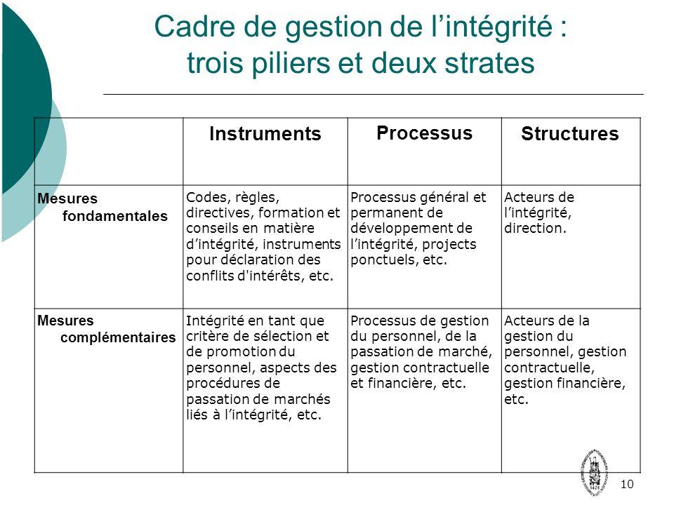 10 Cadre de gestion de lintégrité : trois piliers et deux strates Instruments Processus Structures Mesures fondamentales Codes, règles, directives, formation et conseils en matière dintégrité, instruments pour déclaration des conflits d intérêts, etc.