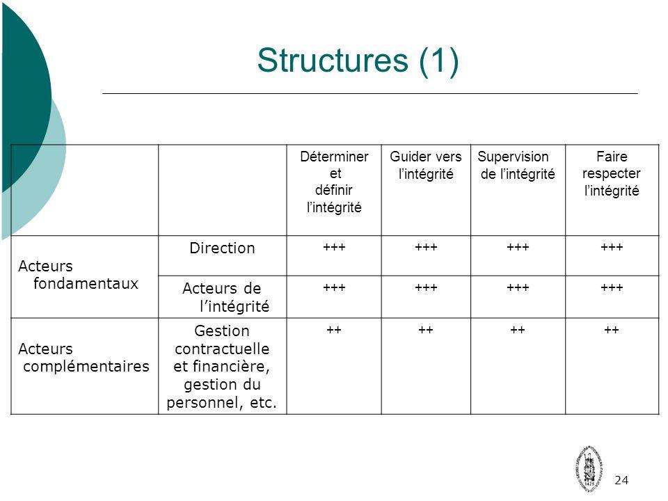 24 Structures (1) Déterminer et définir lintégrité Guider vers lintégrité Supervision de lintégrité Faire respecter lintégrité Acteurs fondamentaux Direction +++ Acteurs de lintégrité +++ Acteurs complémentaires Gestion contractuelle et financière, gestion du personnel, etc.