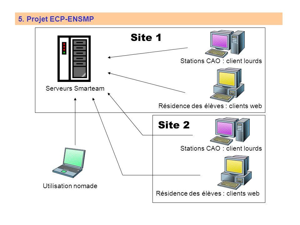 5. Projet ECP-ENSMP : le projet de conception collaborative Éolienne