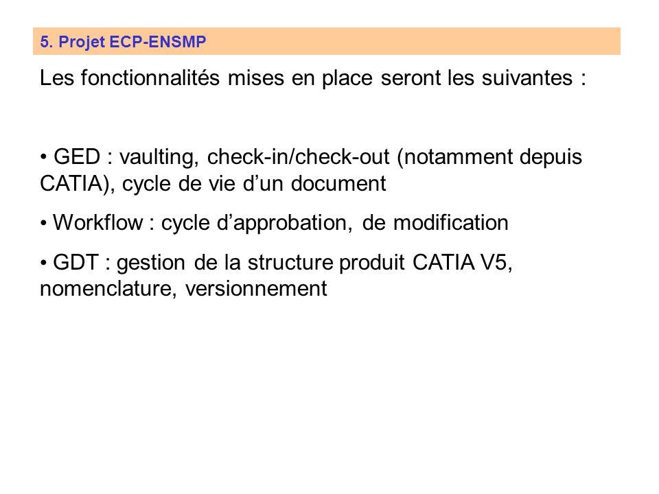 5. Projet ECP-ENSMP Stations CAO : client lourds Résidence des élèves : clients web Serveurs Smarteam Utilisation nomade Stations CAO : client lourds