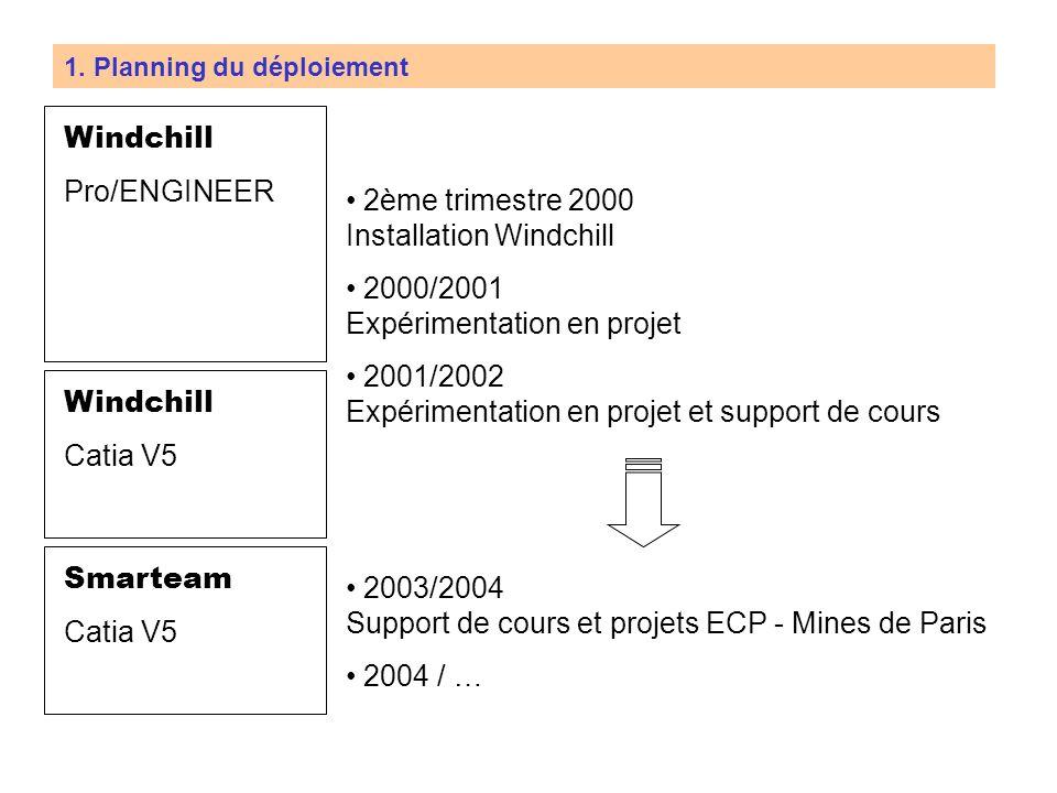1. Objectifs du déploiement Objectifs de transfert et de sensibilisation aux (N)TIC Sensibilisation à la problématique de la GDT pour différentes stru